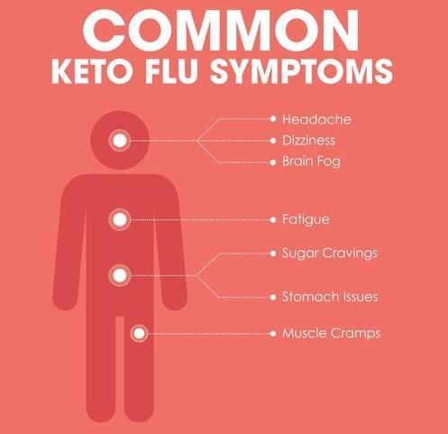 Keto Flu Infographic