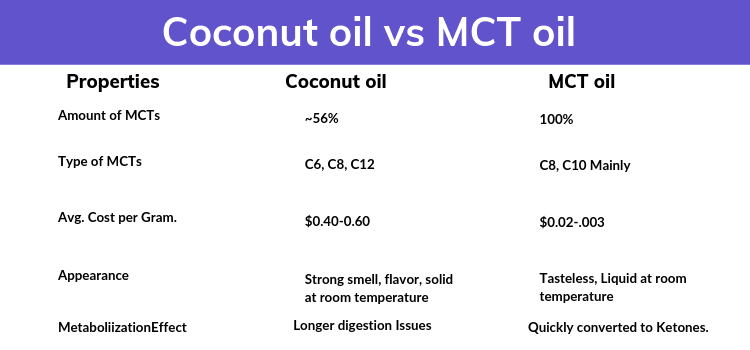 Coconut oil vs MCT oil.