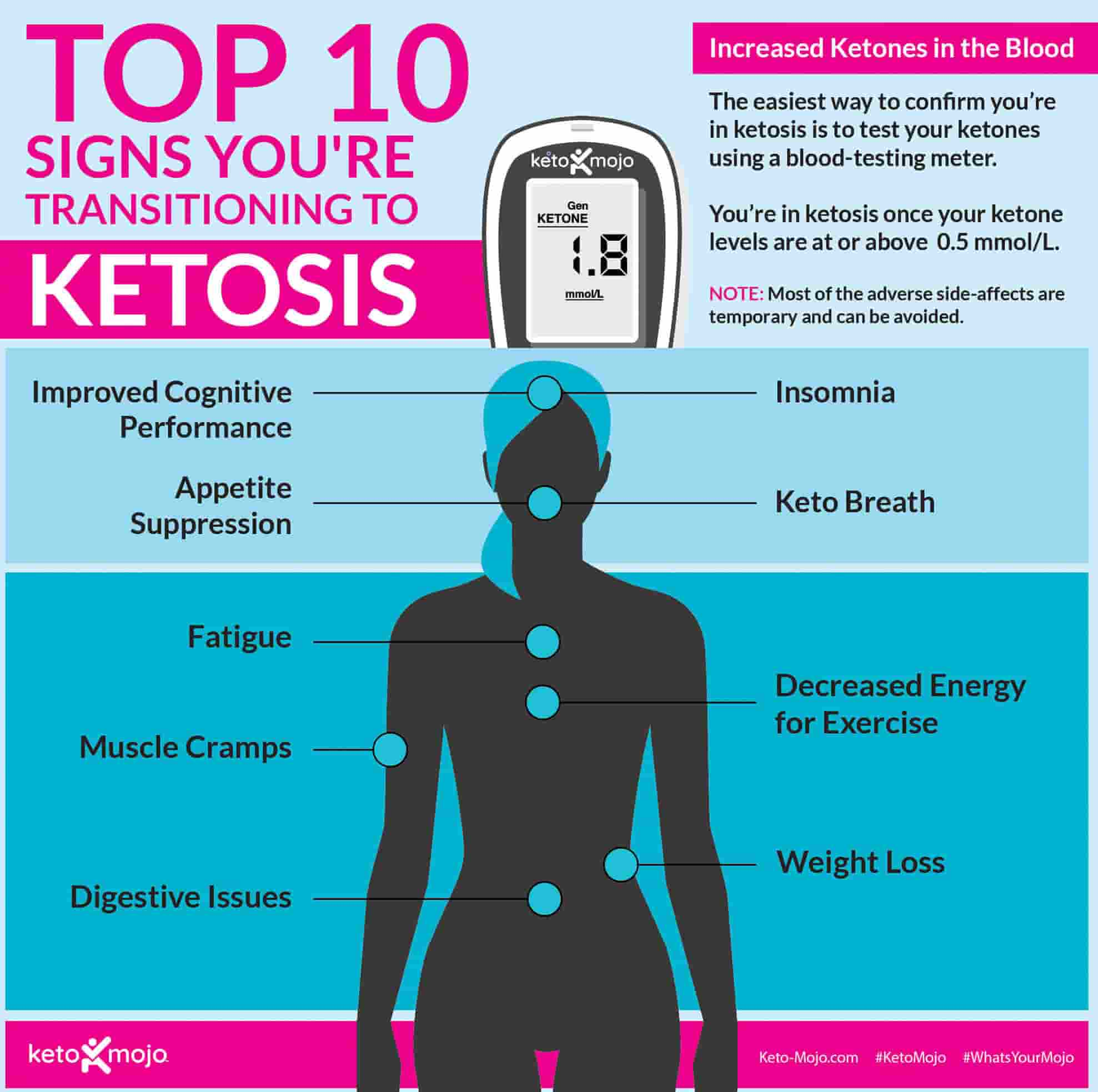 10 Signs Your in Ketosis