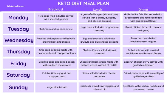 Keto Diet Meal Plan how to start a keto diet for beginners